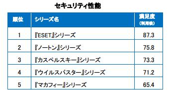 角川アスキー総合研究所ESET3